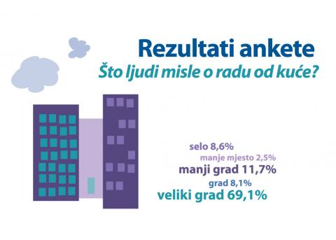 Smart Group rad od kuće-korona virus anketa rezultati